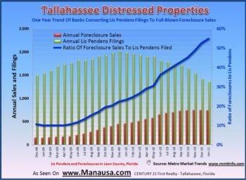 Tallahassee Foreclosure Rates Fall