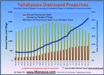 Tallahassee Foreclosure Alert