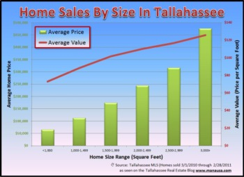 Home Sales In Tallahassee