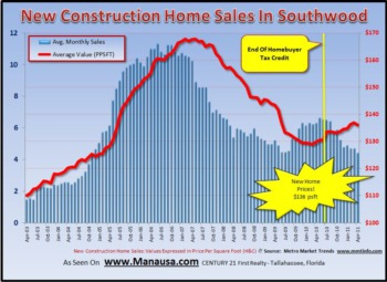 Southwood Home Sales Report May 2011