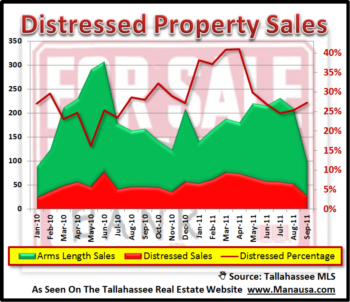 REO And Short Sales Represent 1 in 4 Home Sales In Tallahassee