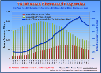 Tallahassee Foreclosure Rate Lower Than 2010