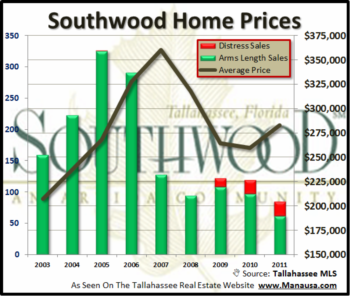Southwood Home Sales Report October 2011