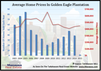 Golden Eagle Home Sales Report October 2011
