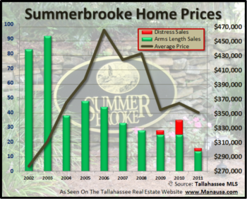 Summerbrooke Home Sales Poised For Worst Year Ever