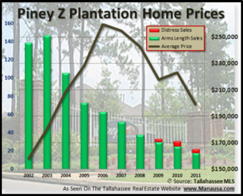 Piney Z Will Post 8 Straight Years Of Declining Home Sales
