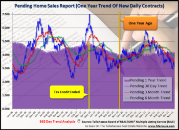 Most Current Report On Real Estate: Pending Home Sales
