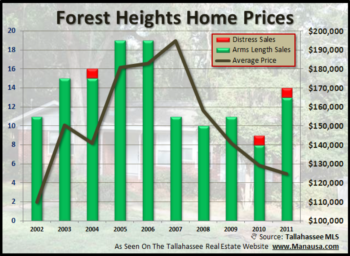 Investors Flocking To The Forest Heights Neighborhood In Tallahassee