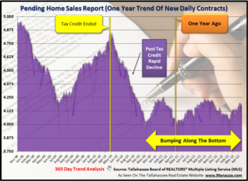 Pending Home Sales Similar To Last Year