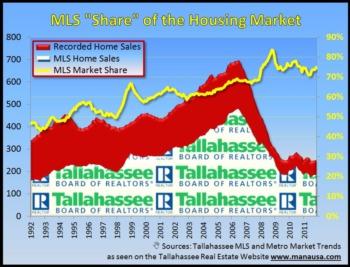 Real Estate Sales Trends Through November