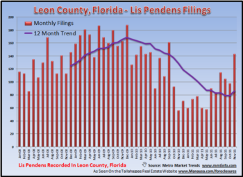 Tallahassee Lis Pendens On The Rise Again