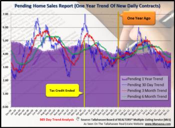Expect Slower Home Sales In 1st Quarter 2012