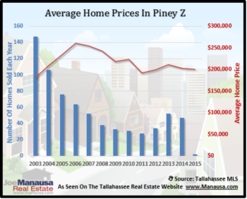 Piney Z Home Sales Coming Off 8 Straight Declining Years