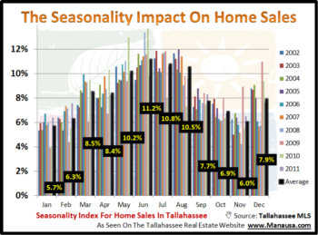 Can Knowing The Seasonality Of Home Sales Help You Sell Your Home?