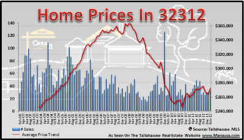 32312 Real Estate Report Shows Slight-Positive Move