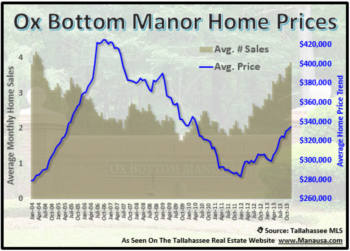 Ox Bottom Manor Home Sales Report