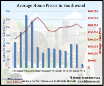 Declines Continue With Home Sales In Southwood