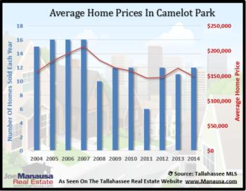 Camelot Park Home Sales Defy Falling Housing Market