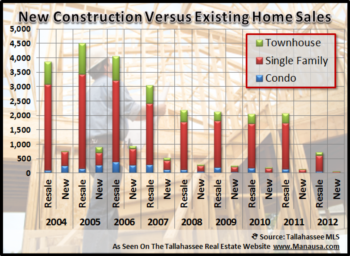 Tallahassee Home Construction Activity Report
