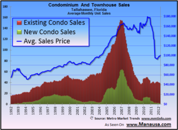 New Tallahassee Condo Sales Down 97% Since Housing Market Peak