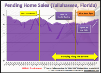 Do Not Let The Pending Home Sales Index Lull You To Sleep