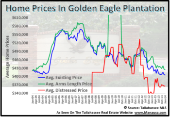 Home Sales In Golden Eagle Plantation Slow But Holding
