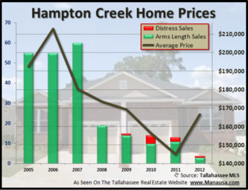 Keeping A Watchful Eye On Home Sales In Hampton Creek