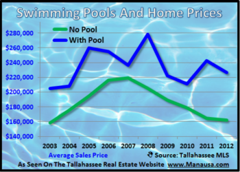 How Swimming Pools Affect Home Valuations