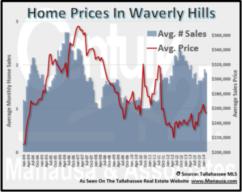 Great Start In 2012 For Waverly Hills Home Sales