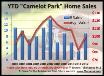 Camelot Park Home Sales Success