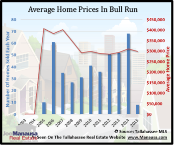 Bull Run Home Sales At Record Pace