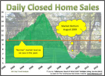 Recent Home Sales Report Will Bring A Smile To Your Face