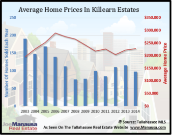 Killearn Estates Home Sales Up 32%