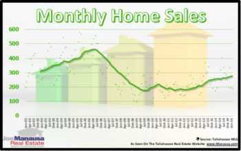 YTD Tallahassee Home Sales Rise 5% Above 2011