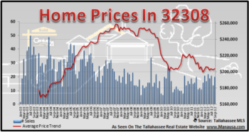 32308 Home Sales Demonstrate A Different Trend In Tallahassee