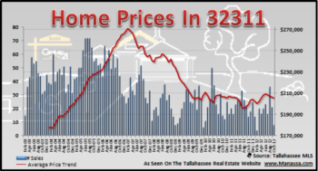 32311 Home Sales Struggle With Falling Demand