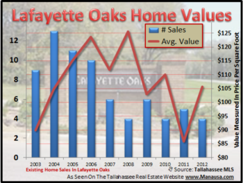 Lafayette Oaks Continues To Fight Market Trends