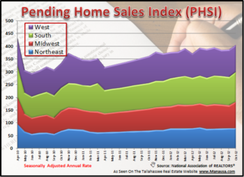 Pending Home Sales Report - Lies, Damned Lies, And Statistics