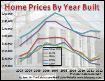 How Does Year Built Affect A Home's Value?