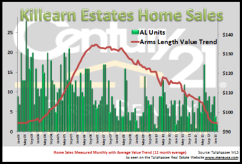 Killearn Estates Year End Home Sales Report