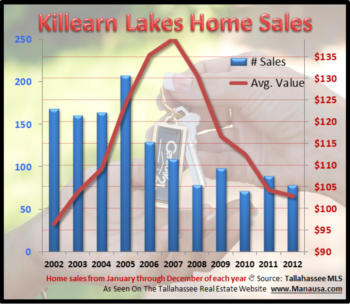 Killearn Lakes Plantation Year End Home Sales Report