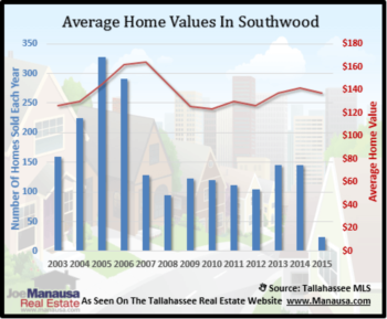 Southwood Year End Home Sales Report