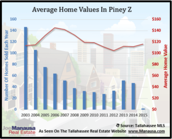 Piney Z Year End 2012 Home Sales Report