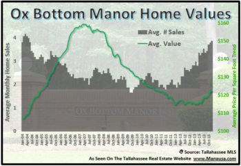 Ox Bottom Manor Year End 2012 Home Sales Report