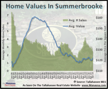 Summerbrooke Year End Home Sales Report