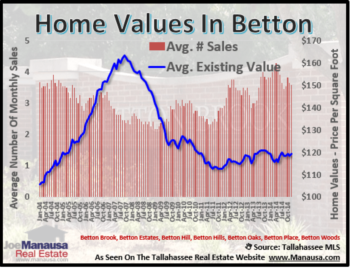 Betton Year End Home Sales Report