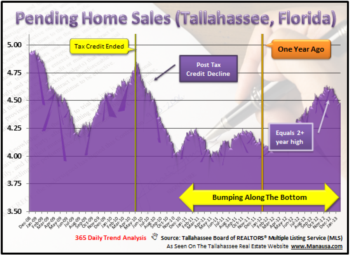 The Future Of Housing Can Be Seen In The Pending Home Sales Report