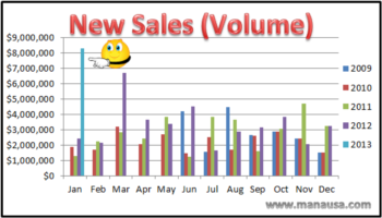 January Home Sales Up 91% For Joe Manausa Real Estate Manausa And Associates