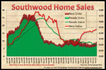 Southwood Real Estate Market Report