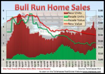 Bull Run House Values Ready For A Wild Ride